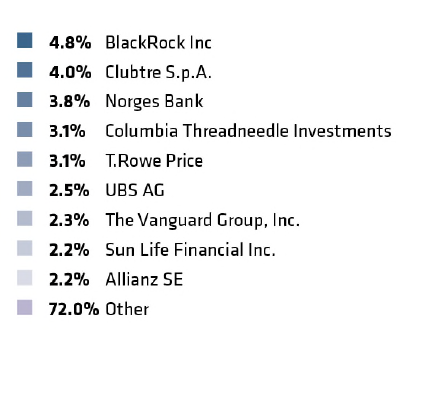 Ownership%20structure%20by%20type%20and%20major%20shareholders-dx.png